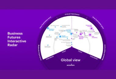Η μελέτη Business Futures 2021 της Accenture εντοπίζει τα «σήματα» επιχειρηματικής αλλαγής για την επιτυχή πλοήγηση των επιχειρήσεων στο μέλλον